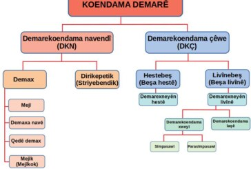 DEMAREKOENDAM (KOENDAMA DEMARÊ)